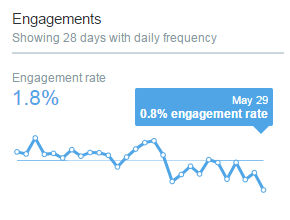 engagement_truth
